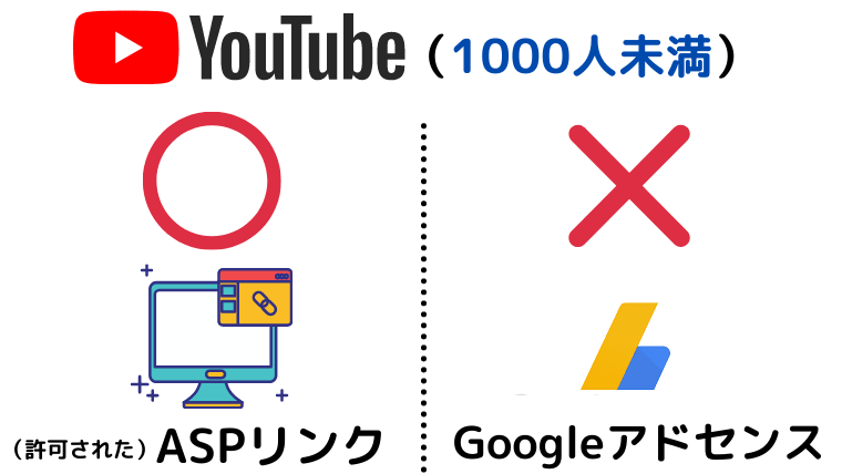 YouTube1000人の収益化画像